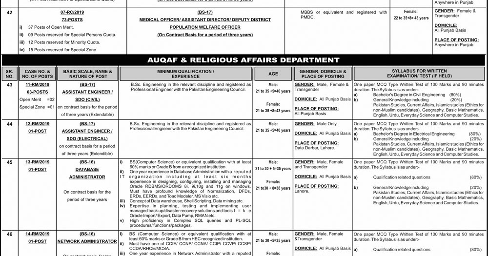 New Jobs In Punjab 2019