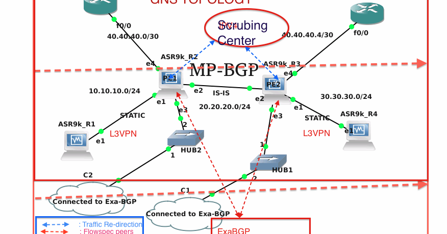 how to prevent ddos attacks on cisco router