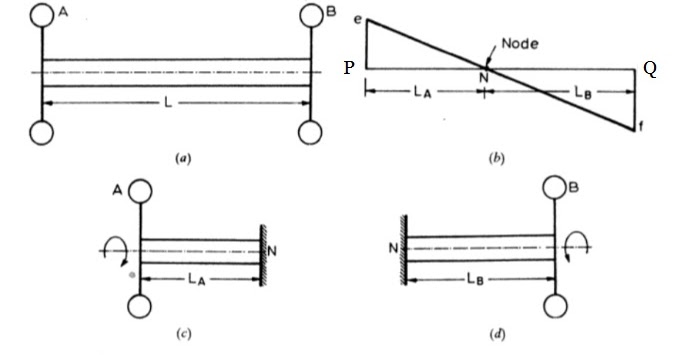 EDUCATION BLOG: Free Torsional Vibrations of a Two Rotor