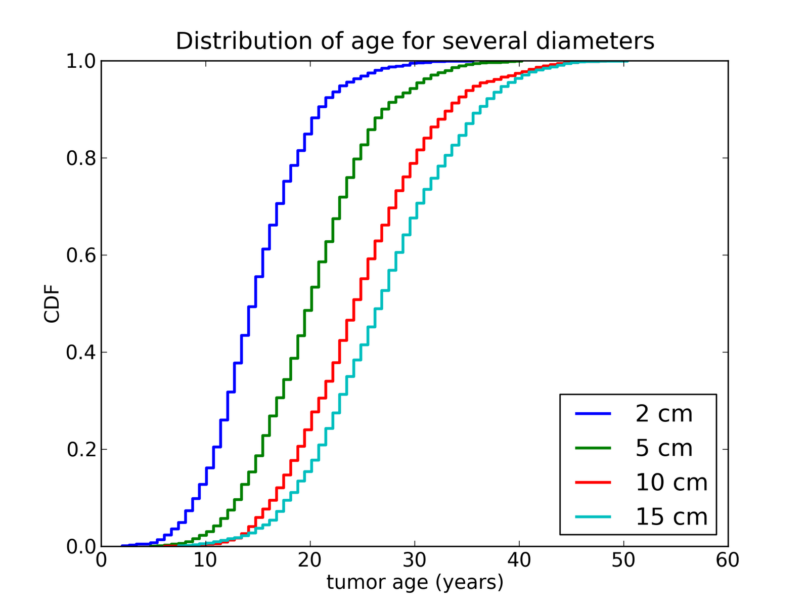 Probably Overthinking It Estimating The Age Of Renal Tumors