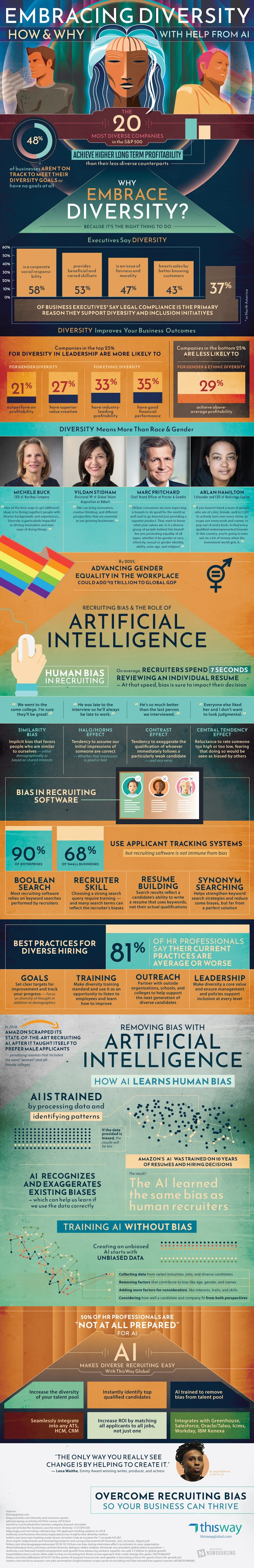 Embracing Diversity: How and Why With Help From AI #infographic #Artificial Intelligence #infographics #Embracing Diversity #Infographic #Featured