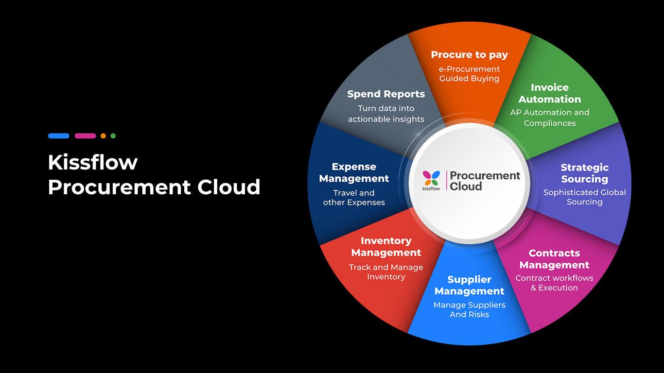 Kissflow Launches Cloud-Based Procure-to-Pay Platform