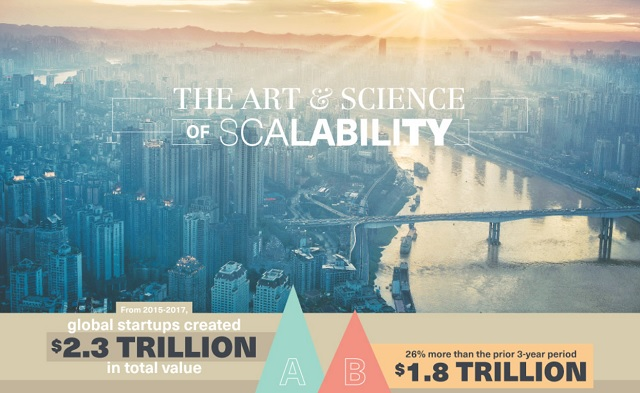 The Art ands Science of Scalability