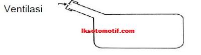 Tangki merupakan salah satu komponen pada  Jenis - Jenis Ventilasi Pada Tangki Bahan Bakar Mobil