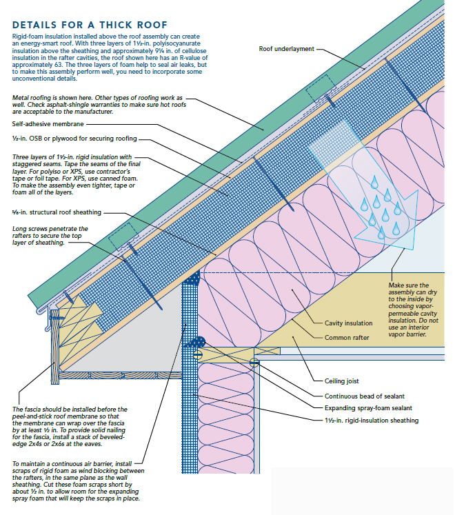 Green in Greenville: Roof Assembly Details - Challenges in ...
