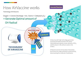 Cara Kerja Air Vaccine015+ menghasilkan OH dan reaksi cascade
