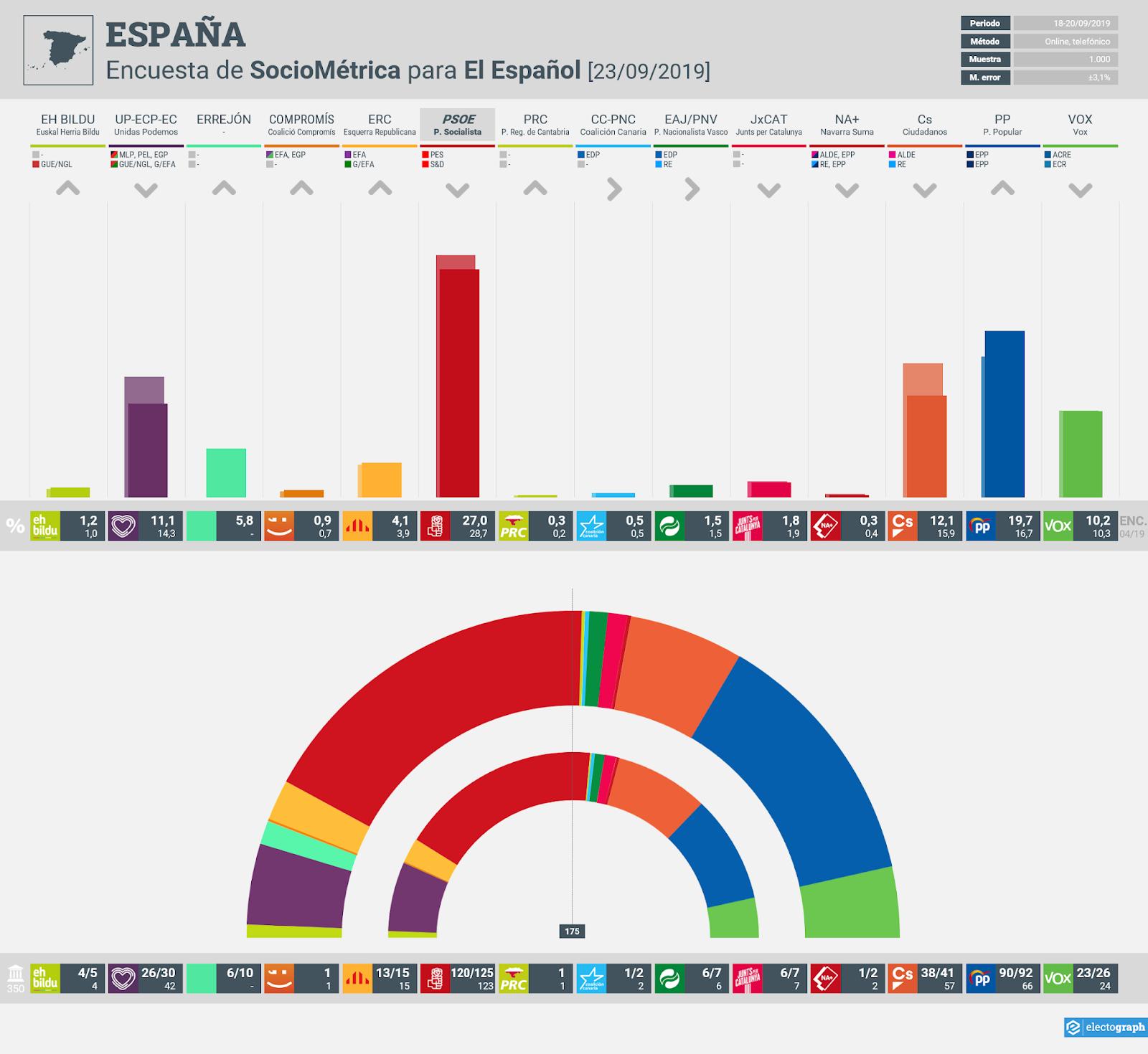 Gráfico de la encuesta para elecciones generales en España realizada por Sociométrica para El Español, 22 de septiembre de 2019