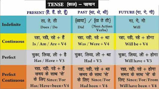 12 Tenses in English Grammar in Hindi