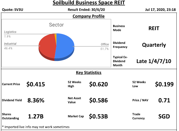 Soilbuild Business Space REIT Analysis @ 17 July 2020