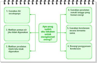Kunci Jawaban Tematik Tema 2 Kelas 4 Halaman 104