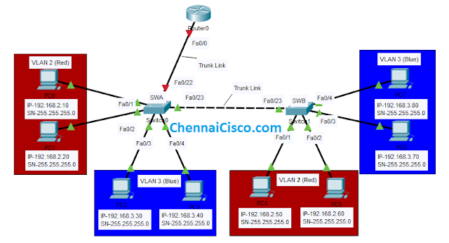 Inter-VLAN Routing Using Cisco Packet Tracer with Layer 2 Switches