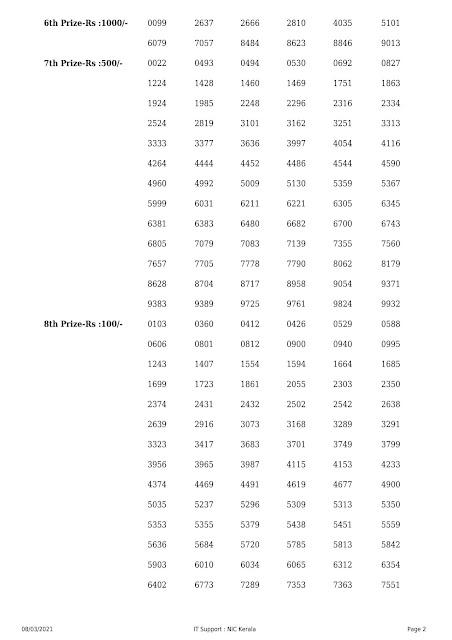 Kerala Lottery Result Win Win W-606 dated 08.03.2021 Part-2