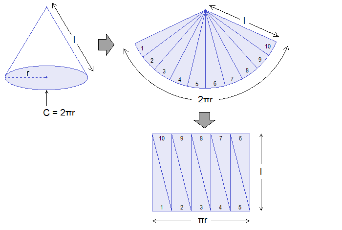 Activity to derive the formula of curved surface area of a cone
