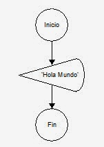 Diagrama de Flujo Hola Mundo