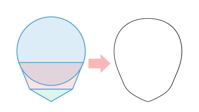 Kepala anime dari struktur bentuk dasar