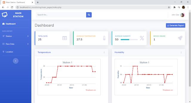 Monitoring IoT berbasis web