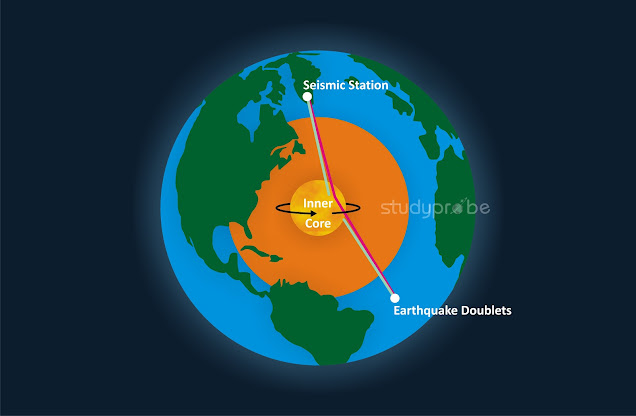 inner-core-of-earth-in-motion_2020_study-probe