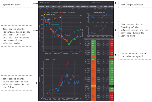 Page Buy-Sell Evaluation of the stock portfolio tracker's dashboard in Google Data Studio