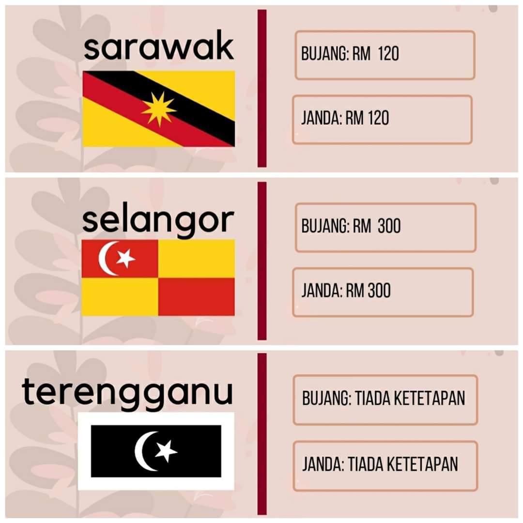 Senarai Harga Mas Kahwin Mahar 2020 Mengikut Negeri Di Malaysia