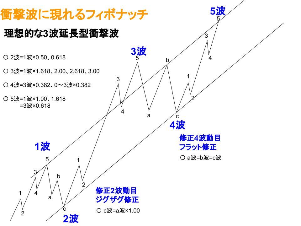 エリオット波動衝撃波のフィボナッチ比率