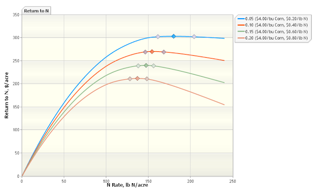 maximum return to nitrogen calculator