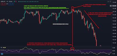 Trading dengan jenis Candlestick Doji Indikator RSI