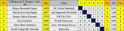 Cuadro de clasificación según orden de sorteo inicial del I Memorial Arturo Pomar Salamanca, categoría Sub-10
