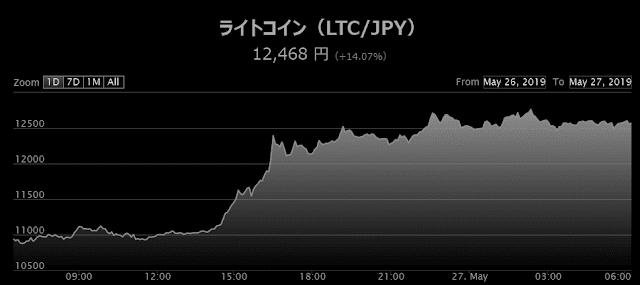 ライトコインチャート5月26日(日曜日)の相場