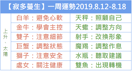 【寂多蔓生】一周運勢速遞2019.8.12-8.18