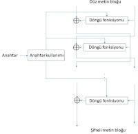 Feistel Yapılar - Tüm Detaylarıyla Kriptografi Eğitimleri