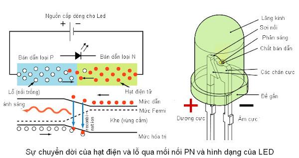 Tìm hiểu về Led và ứng dụng của Led