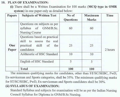 OSSSC Nursing Officer Exam Details