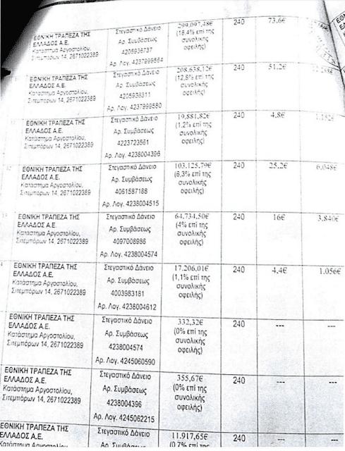 Περιφερειάρχης του ΣΥΡΙΖΑ έχει πάρει πάνω από 40 δάνεια και χρωστάει 1,5 εκατ. ευρώ!