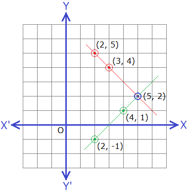 Example 1: Solution of simultaneous linear equations.