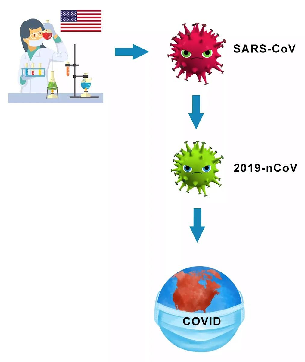 Коронавирус создан в американской лаборатории