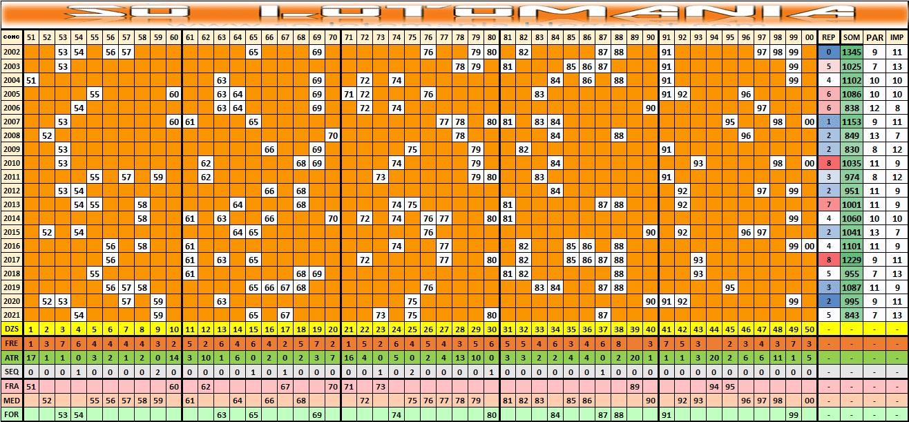 Estatísticas Lotomania 2022 Análises Das Dezenas