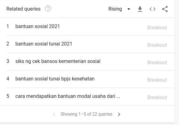 bantuan sosial, bantuan sosial pemerintah 2021