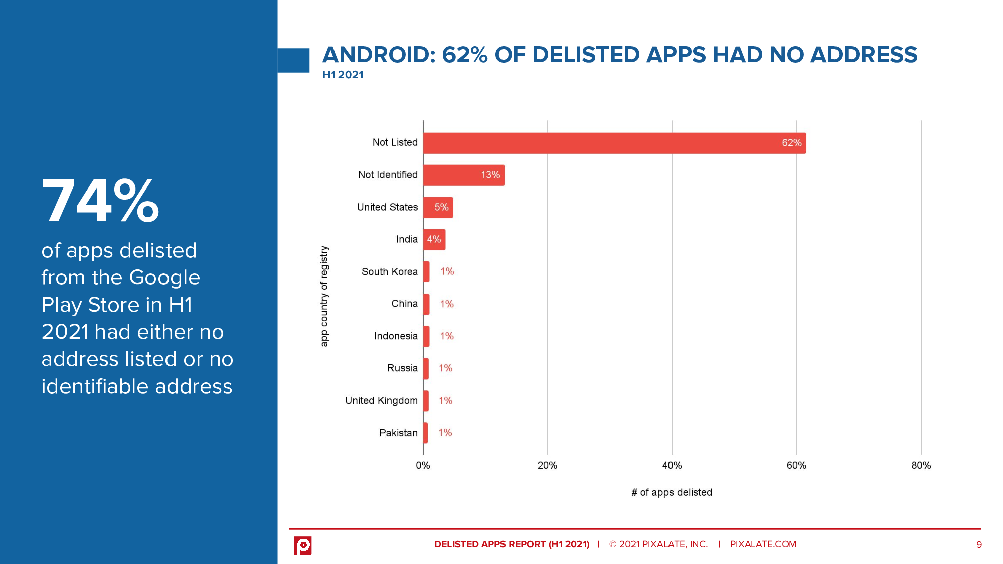 74% of apps delisted from the Google Play Store in H1 2021 had either no address listed or no identifiable address