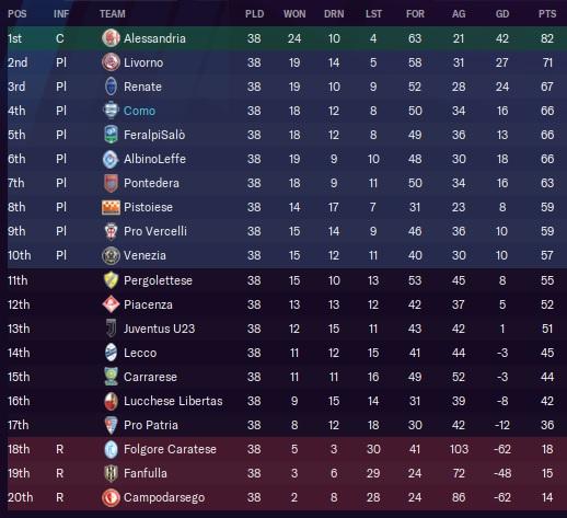 21-22+Serie+C+Final+Table.jpg