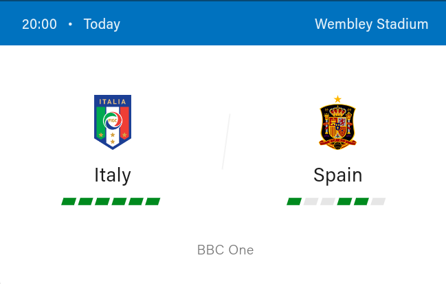 Euros: Italy vs Spain Football preview and Predictions 2021