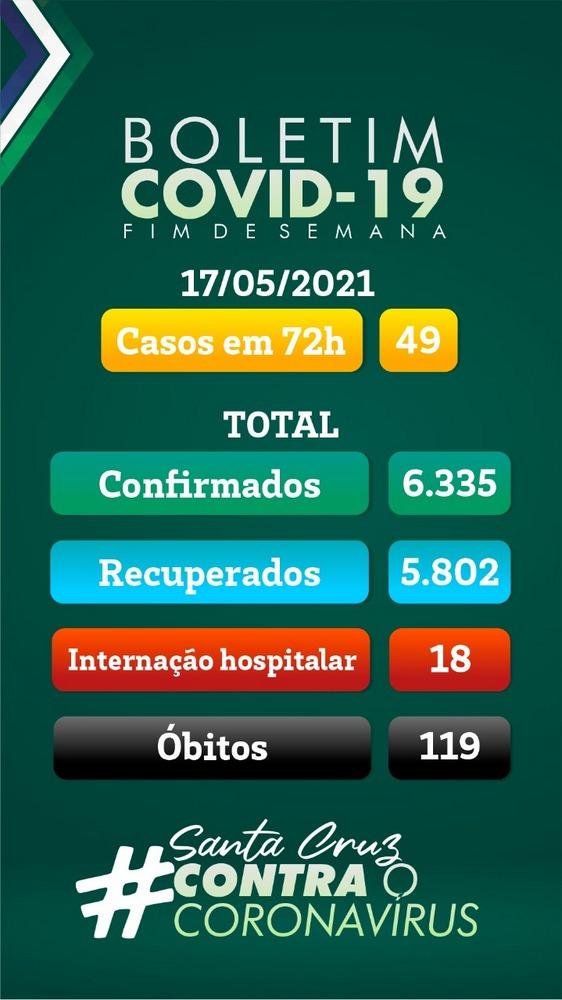 Santa Cruz confirma 49 novos casos e 3 óbitos por Covid-19 no final de semana