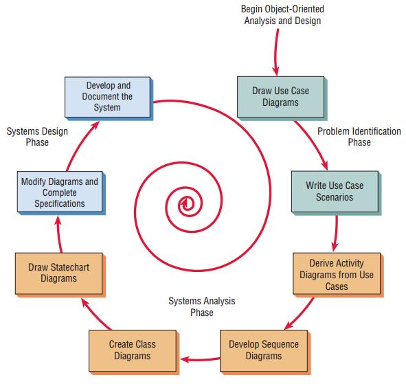 Analisis Sistem dan Desain Berorientasi Objek