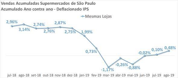 Vendas nos supermercados paulistas crescem 3% em agosto