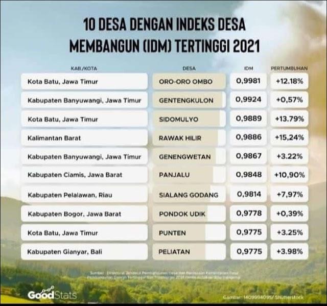Panjalu Masuk 10 Besar IDM Mandiri se-Indonesia