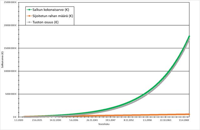 Osinkoinsinööri sijoitussalkun kehittyminen tulevaisuudessa (ennuste)