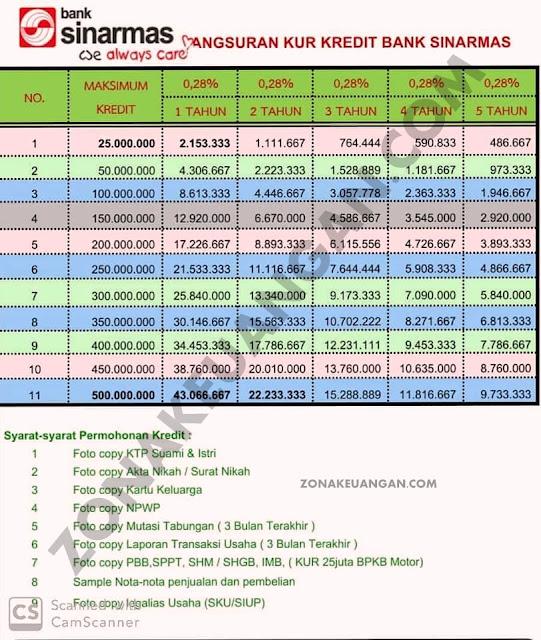 Tabel Angsuran KUR Bank Sinarmas 2020
