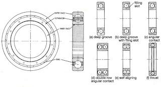types of rolling contact bearing, deep groove bearing, cylindrical roller bearing, angular contact bearing, self-aligning bearing, taper roller bearing, thrust ball bearing