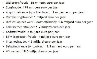 Kosten van fraude