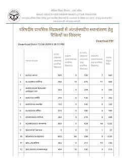 परिषदीय प्राथमिक विद्यालयों में अन्तर्जनपदीय स्थानान्तरण हेतु रिक्तियों का विवरण (Interdistrict transfer vacancies in up)