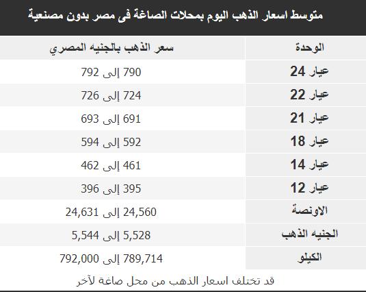 سعر الذهب فى مصر اليوم 20 اغسطس 2019 سعر الذهب فى مصر الان 20/8/2019 (عيار 24, 22, 18, 14, 12)
